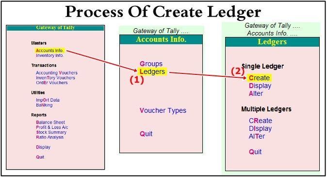 create Ledger. process