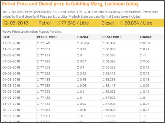 lucknow price petrol