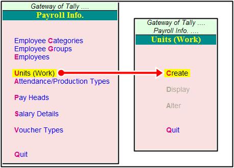 unit creation process