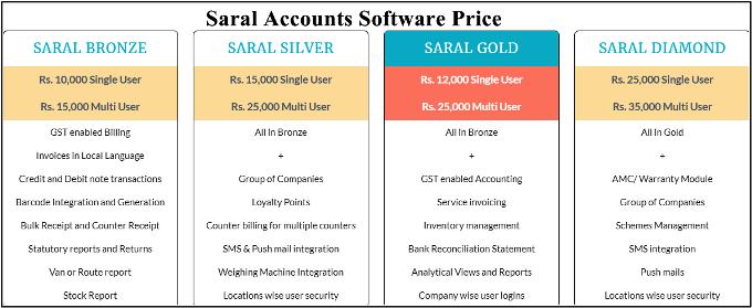saral accounts price